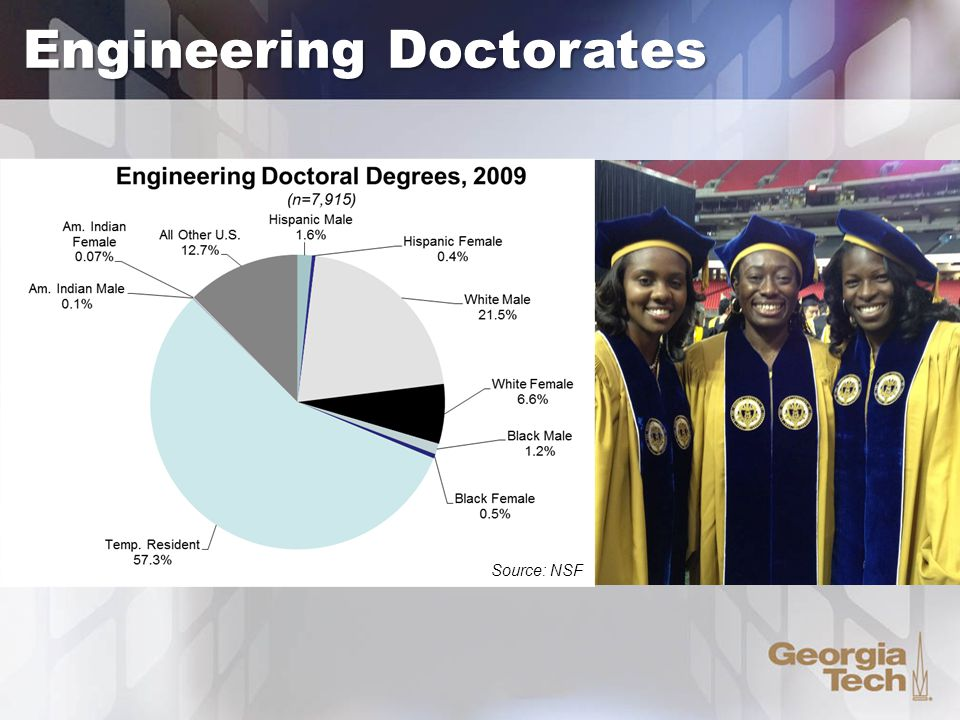 Engineering Doctorates Source: NSF