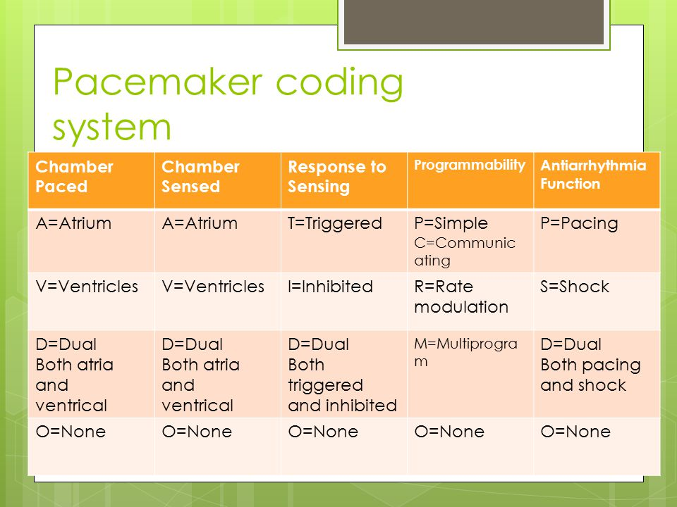 Pacemaker coding system Chamber Paced Chamber Sensed Response to Sensing Programmability Antiarrhythmia Function A=Atrium T=TriggeredP=Simple C=Communic ating P=Pacing V=Ventricles I=InhibitedR=Rate modulation S=Shock D=Dual Both atria and ventrical D=Dual Both atria and ventrical D=Dual Both triggered and inhibited M=Multiprogra m D=Dual Both pacing and shock O=None