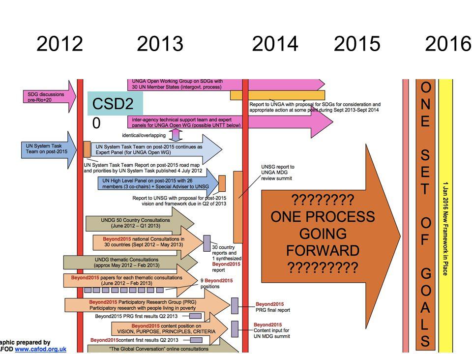 20122014201320152016 CSD2 0