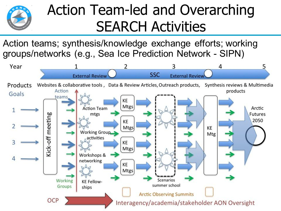 Action Team-led and Overarching SEARCH Activities Action teams; synthesis/knowledge exchange efforts; working groups/networks (e.g., Sea Ice Prediction Network - SIPN)
