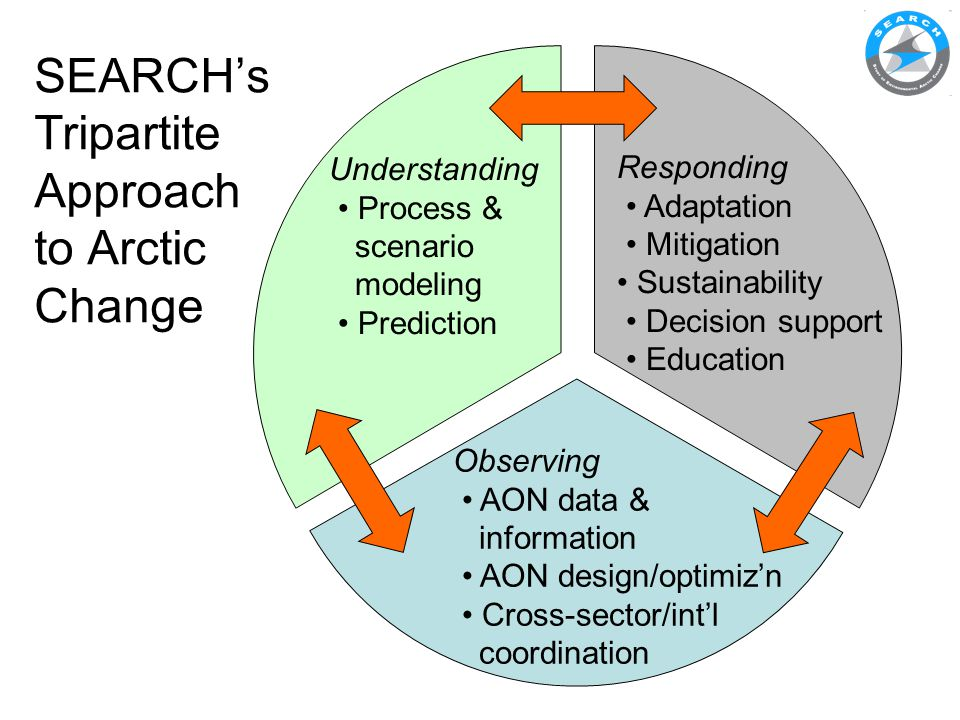 SEARCH Input to AON Governance Discussion Draft white paper synthesizes material from previous AON planning and coordination workshops, with input from the SEARCH SSC and OCP: http://www.arcus.org/search-program/aon https://www.arctichub.net/resources/169 Draft released for public comment in early November.