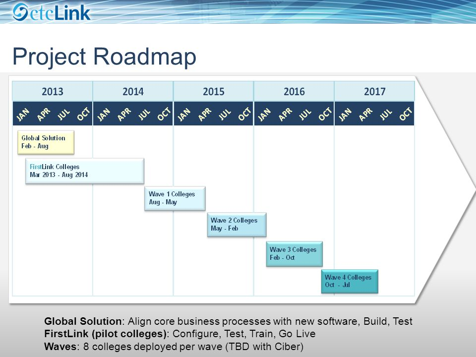 Project Roadmap Global Solution: Align core business processes with new software, Build, Test FirstLink (pilot colleges): Configure, Test, Train, Go Live Waves: 8 colleges deployed per wave (TBD with Ciber)