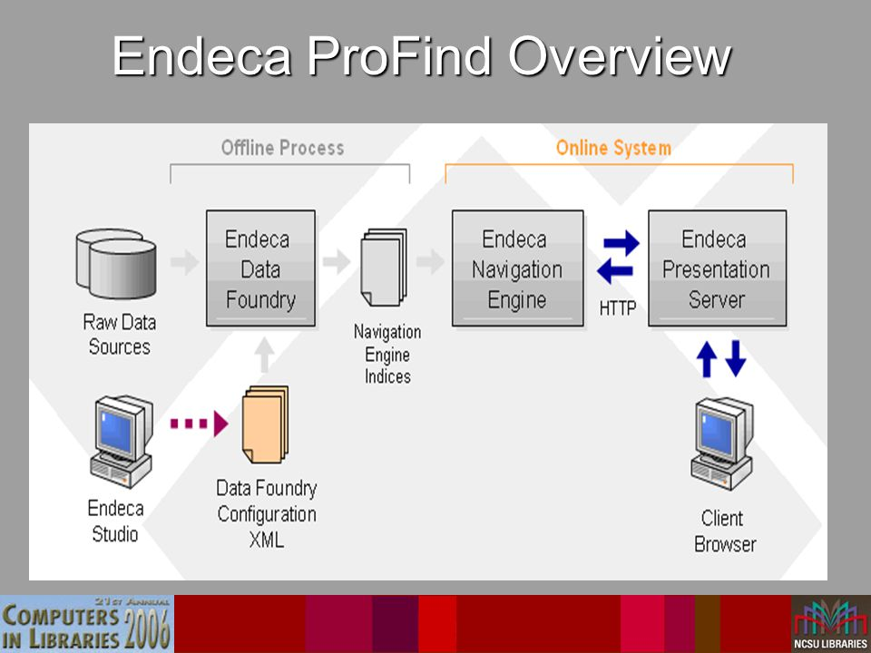 Endeca ProFind Overview Endeca's ProFind software is responsible for… –Ingesting and indexing reformatted NCSU data.