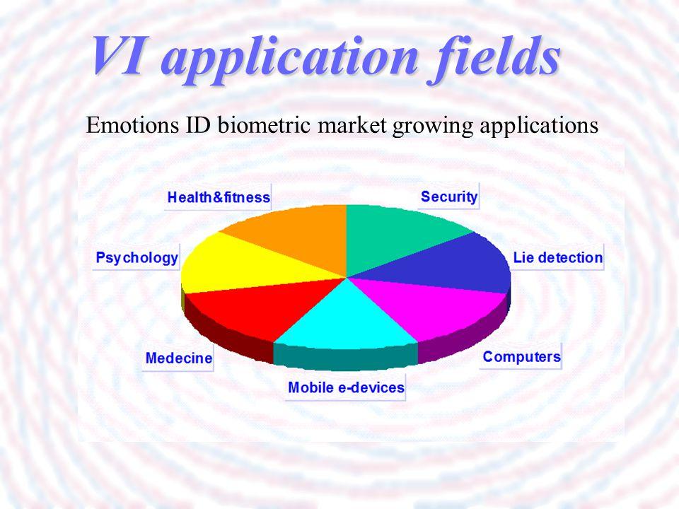 Emotions ID biometric market growing applications VI application fields