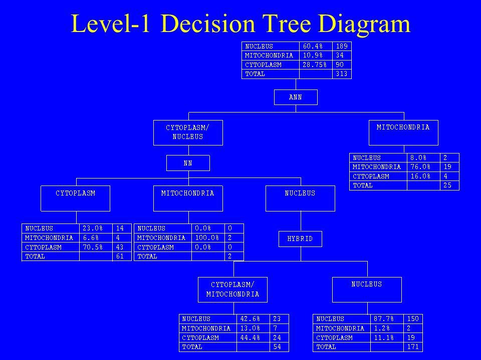Level-1 Decision Tree Diagram