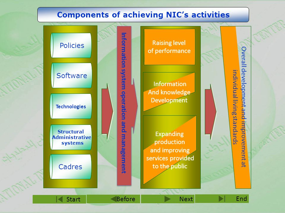 NextBefore End Start Software Technologies Structural Administrative systems Cadres Components of achieving NIC's activities Policies Information system operation and management Raising level of performance Information And knowledge Development Expanding production and improving services provided to the public Overall development and improvement at individual living standards