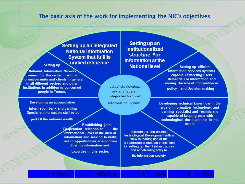 NextBefore End Start The basic axis of the work for implementing the NIC's objectives Setting up an institutionalized structure For information at the National level Establish, develop, and manage an integrated National Information System Setting up an integrated National Information System that fulfills unified reference Following up the ongoing technological Development with a view to making use of the breakthroughs reached In this field for setting up the IT infrastructure and accelerating entry to the information society.