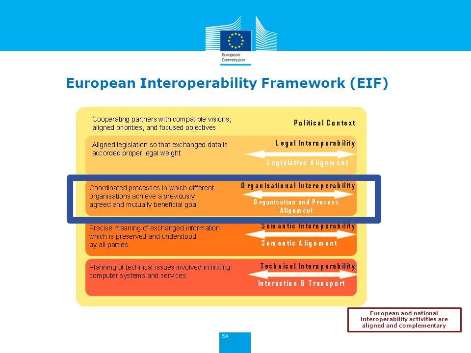 Click to edit Master title style 18 European and national interoperability activities are aligned and complementary European Interoperability Framewor