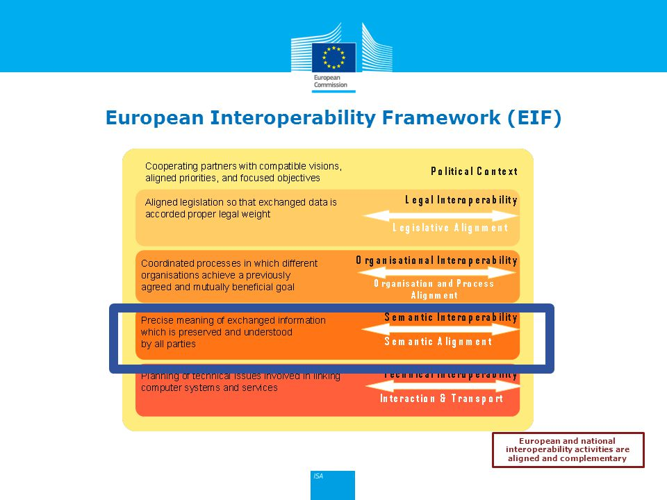 Click to edit Master title style 23 European and national interoperability activities are aligned and complementary European Interoperability Framewor