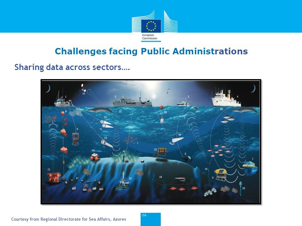 Click to edit Master title style 5 Sharing data across sectors…. Challenges facing Public Administrations Courtesy from Regional Directorate for Sea A