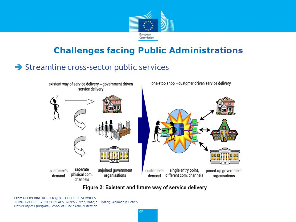 Click to edit Master title style 7  Streamline cross-sector public services Challenges facing Public Administrations From DELIVERING BETTER QUALITY P