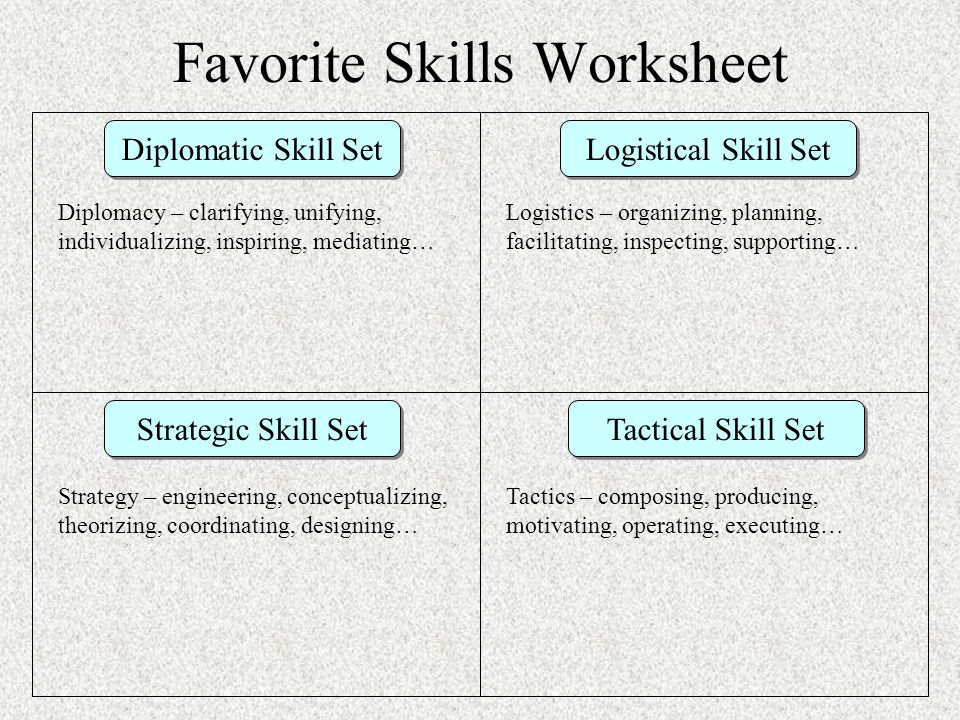 Favorite Skills Worksheet Diplomatic Skill Set Logistical Skill Set Strategic Skill Set Tactical Skill Set Diplomacy – clarifying, unifying, individua