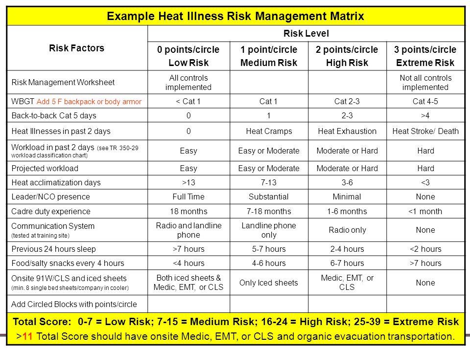 Example Heat Illness Risk Management Matrix Risk Factors Risk Level 0 points/circle Low Risk 1 point/circle Medium Risk 2 points/circle High Risk 3 po
