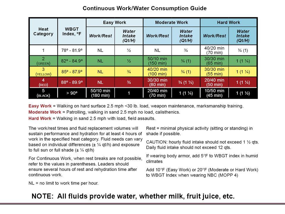 NOTE: All fluids provide water, whether milk, fruit juice, etc.