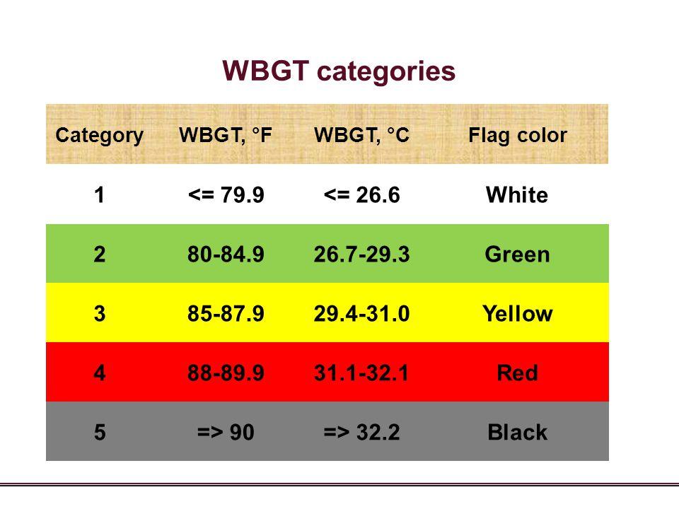 WBGT categories CategoryWBGT, °FWBGT, °CFlag color 1<= 79.9<= 26.6White 280-84.926.7-29.3Green 385-87.929.4-31.0Yellow 488-89.931.1-32.1Red 5=> 90=> 3