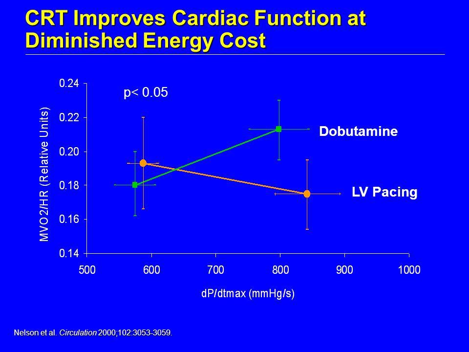 LV Pacing Dobutamine Nelson et al. Circulation 2000;102:3053-3059.