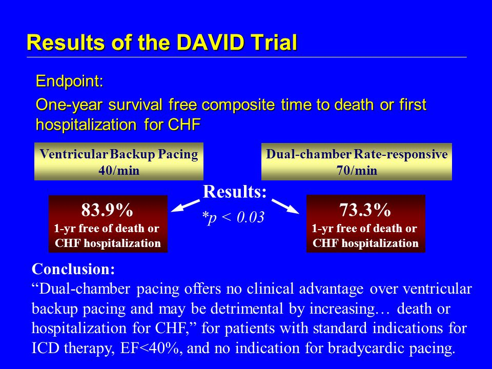 Results of the DAVID Trial Ventricular Backup Pacing 40/min Dual-chamber Rate-responsive 70/min Endpoint: One-year survival free composite time to death or first hospitalization for CHF 83.9% 1-yr free of death or CHF hospitalization Results: *p < 0.03 Conclusion: Dual-chamber pacing offers no clinical advantage over ventricular backup pacing and may be detrimental by increasing… death or hospitalization for CHF, for patients with standard indications for ICD therapy, EF<40%, and no indication for bradycardic pacing.