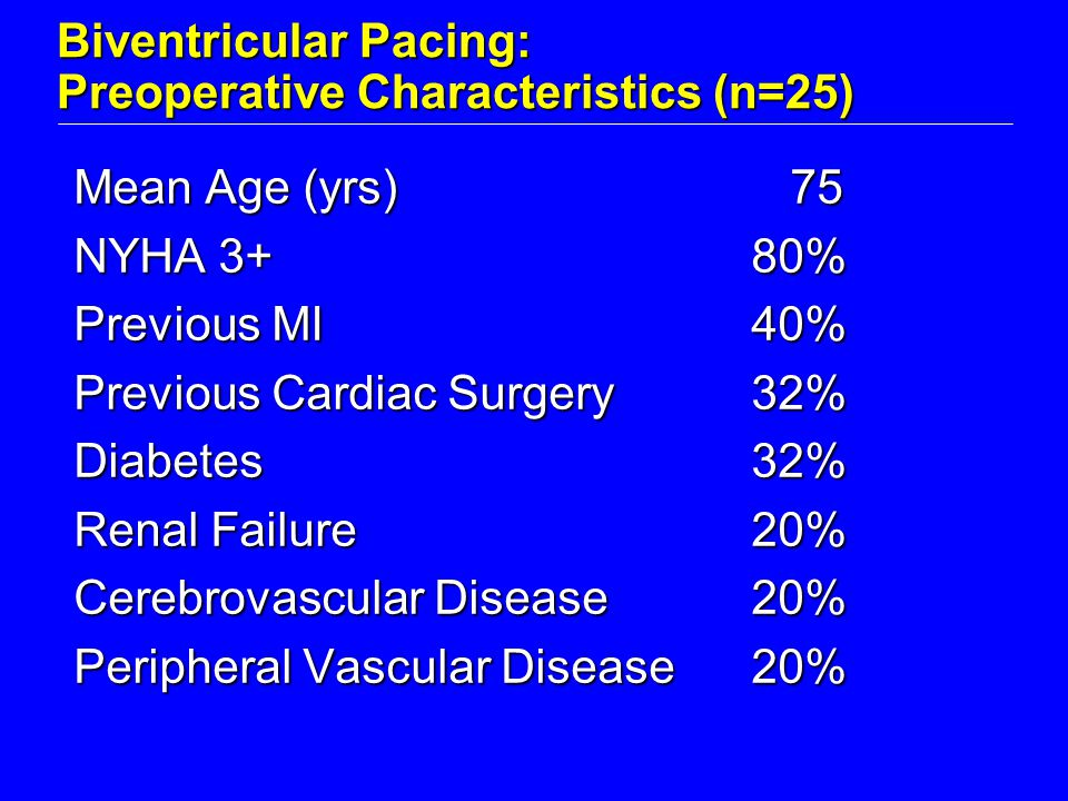 Biventricular Pacing: Preoperative Characteristics (n=25) Mean Age (yrs) 75 NYHA 3+80% Previous MI40% Previous Cardiac Surgery32% Diabetes32% Renal Failure20% Cerebrovascular Disease20% Peripheral Vascular Disease20%