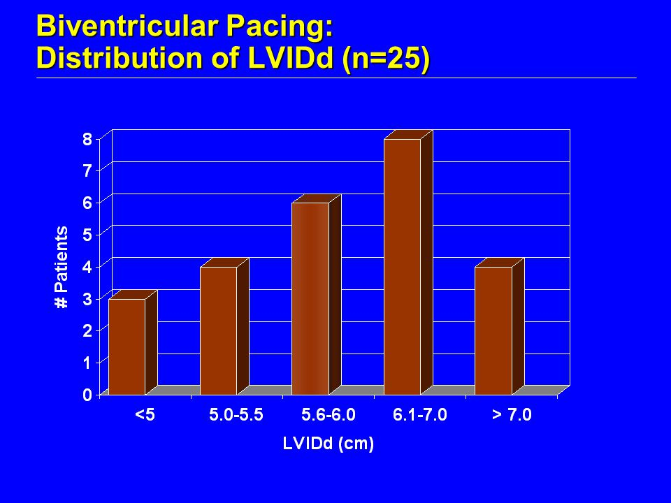 Biventricular Pacing: Distribution of LVIDd (n=25)