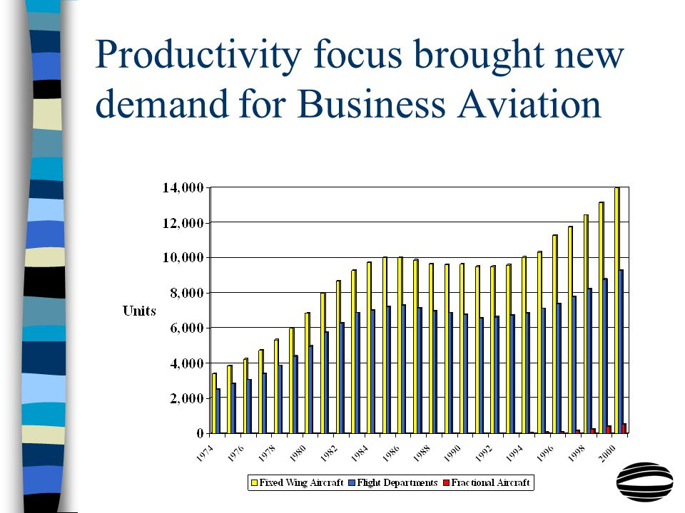 Productivity focus brought new demand for Business Aviation