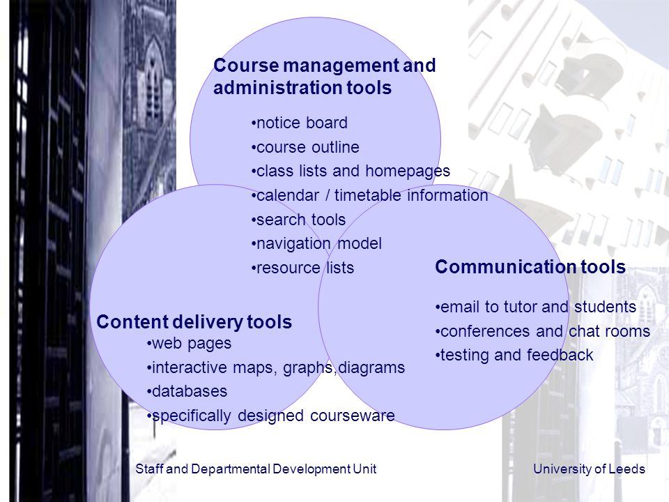 Staff and Departmental Development Unit University of Leeds Course management and administration tools notice board course outline class lists and homepages calendar / timetable information search tools navigation model resource lists Communication tools email to tutor and students conferences and chat rooms testing and feedback Content delivery tools web pages interactive maps, graphs,diagrams databases specifically designed courseware