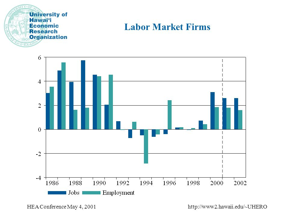 HEA Conference May 4, 2001http://www2.hawaii.edu/~UHERO Labor Market Firms