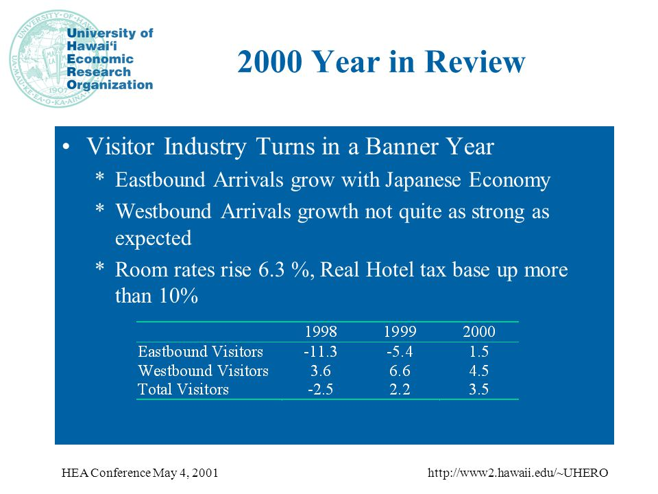 HEA Conference May 4, 2001http://www2.hawaii.edu/~UHERO Moderate Real Income Growth Continues