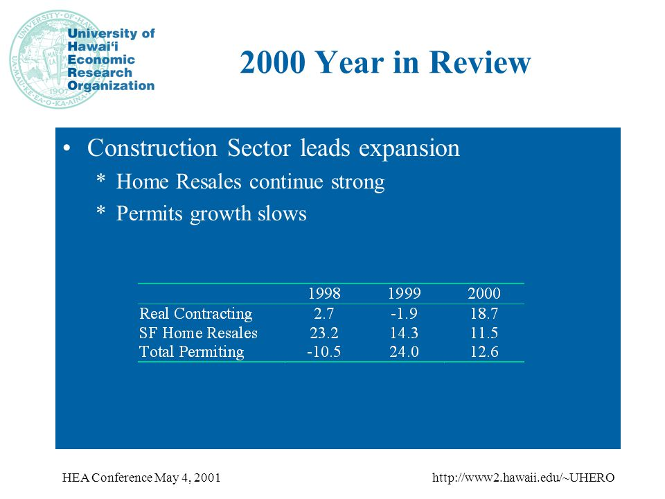 HEA Conference May 4, 2001http://www2.hawaii.edu/~UHERO 2000 Year in Review Construction Sector leads expansion *Home Resales continue strong *Permits growth slows
