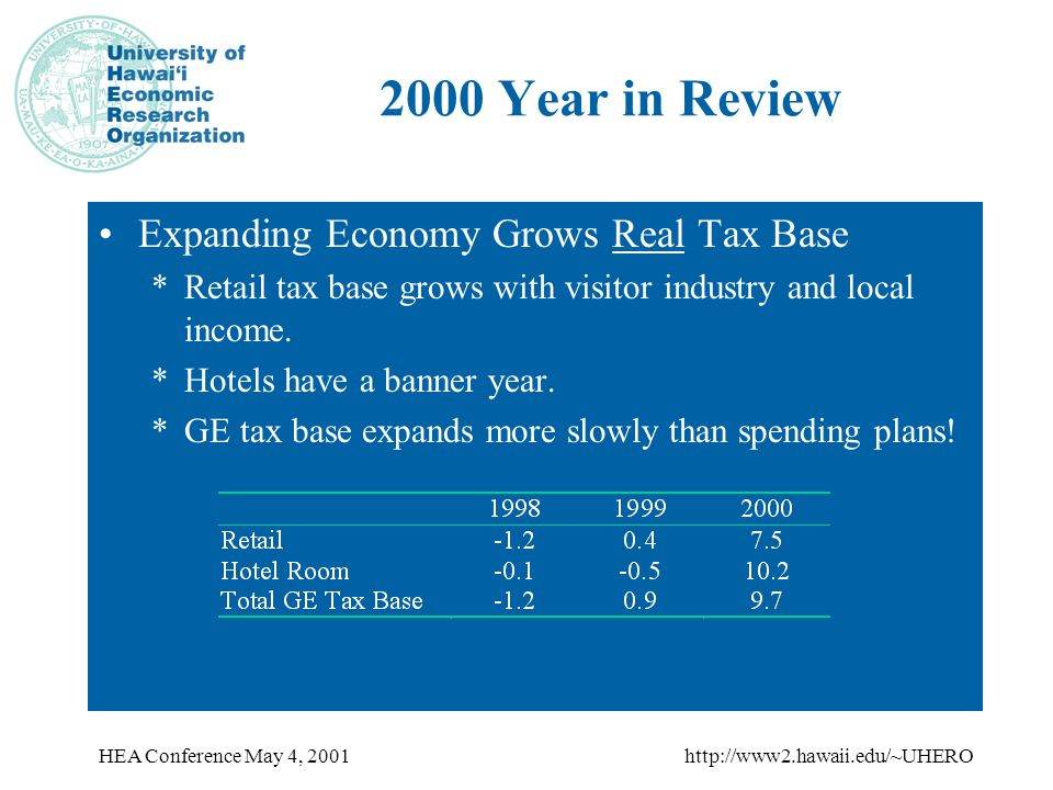 HEA Conference May 4, 2001http://www2.hawaii.edu/~UHERO 2000 Year in Review Expanding Economy Grows Real Tax Base *Retail tax base grows with visitor industry and local income.