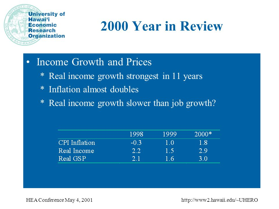HEA Conference May 4, 2001http://www2.hawaii.edu/~UHERO 2000 Year in Review Income Growth and Prices *Real income growth strongest in 11 years *Inflation almost doubles *Real income growth slower than job growth?