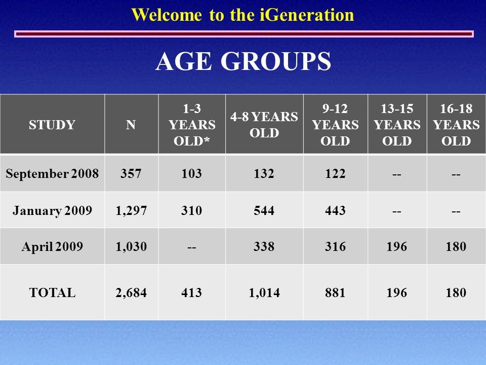 Welcome to the iGeneration STUDYN 1-3 YEARS OLD* 4-8 YEARS OLD 9-12 YEARS OLD 13-15 YEARS OLD 16-18 YEARS OLD September 2008357103132122-- January 200