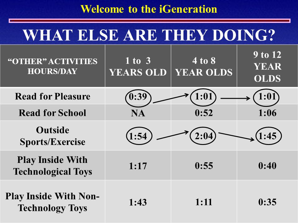 "Welcome to the iGeneration ""OTHER"" ACTIVITIES HOURS/DAY 1 to 3 YEARS OLD 4 to 8 YEAR OLDS 9 to 12 YEAR OLDS Read for Pleasure 0:39 1:01 Read for Schoo"
