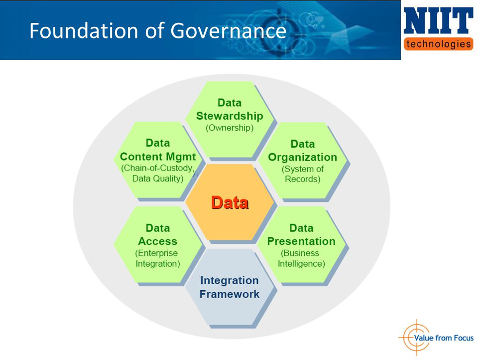 Foundation of Governance