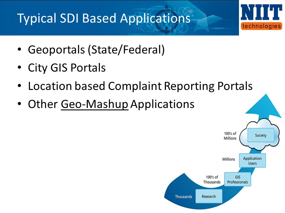 Geoportals (State/Federal) City GIS Portals Location based Complaint Reporting Portals Other Geo-Mashup Applications Typical SDI Based Applications