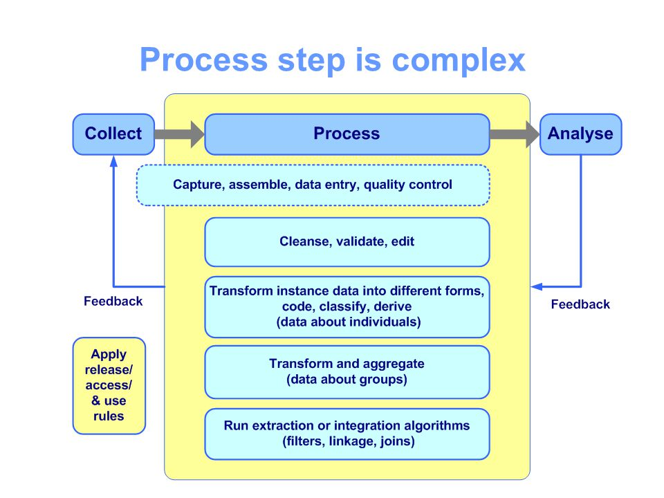 Process step is complex