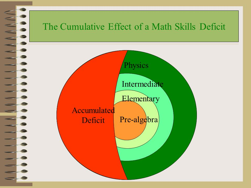 Skills Deficiencies Learning in math and English is cumulative We use the material learned at one level to learn at the next What happens if we create gaps in basic skills development