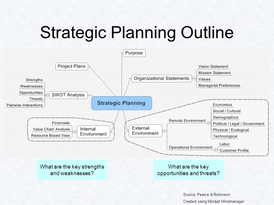 Strategic Planning Outline Source: Pearce & Robinson Created using Mindjet Mindmanager What are the key opportunities and threats.