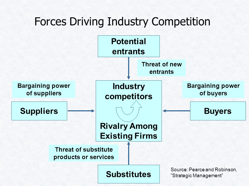 Forces Driving Industry Competition Potential entrants Threat of new entrants Suppliers Bargaining power of suppliers Buyers Bargaining power of buyers Substitutes Threat of substitute products or services Industry competitors Rivalry Among Existing Firms Source: Pearce and Robinson, Strategic Management