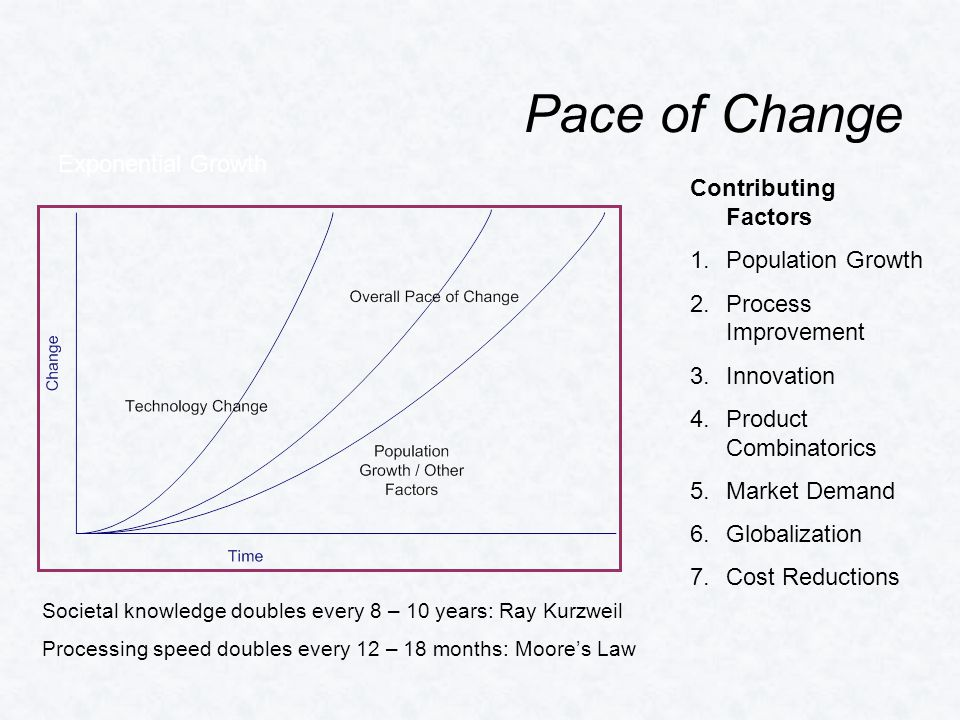 Pace of Change Contributing Factors 1.Population Growth 2.Process Improvement 3.Innovation 4.Product Combinatorics 5.Market Demand 6.Globalization 7.Cost Reductions Exponential Growth Societal knowledge doubles every 8 – 10 years: Ray Kurzweil Processing speed doubles every 12 – 18 months: Moore's Law