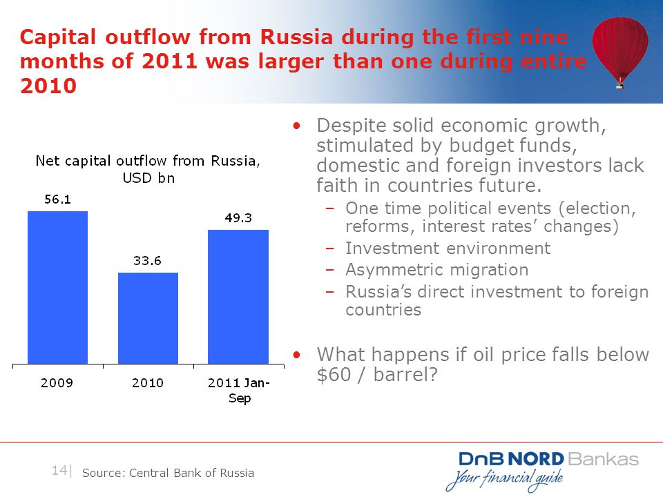 14| Capital outflow from Russia during the first nine months of 2011 was larger than one during entire 2010 Despite solid economic growth, stimulated by budget funds, domestic and foreign investors lack faith in countries future.