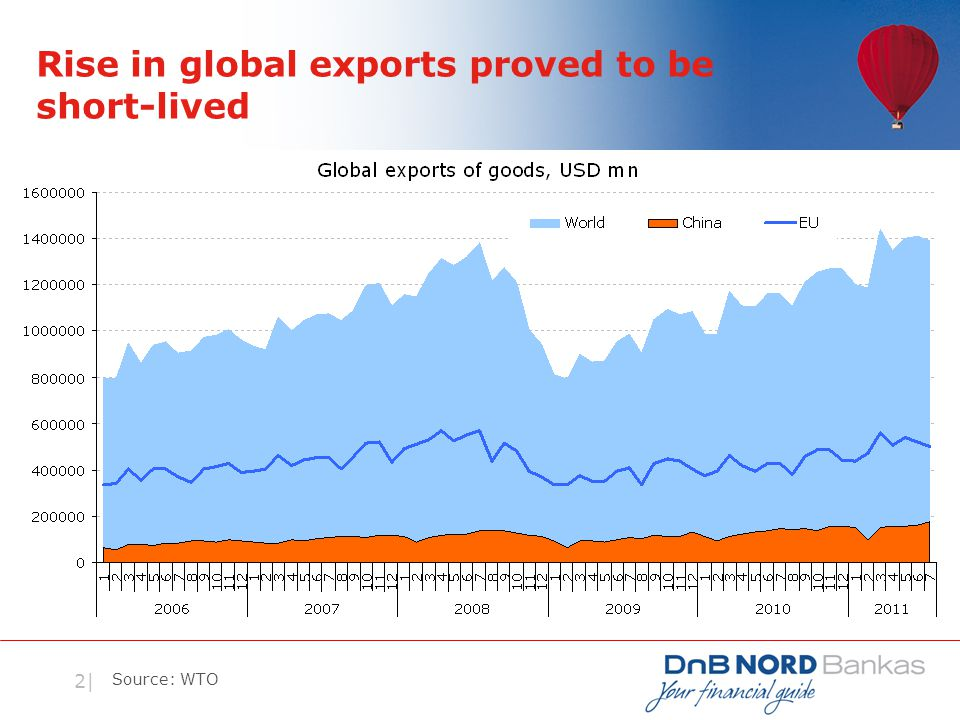 2| Rise in global exports proved to be short-lived Source: WTO