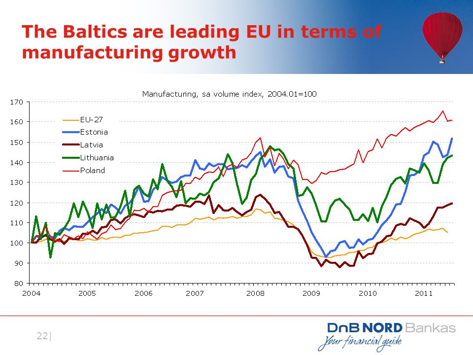 22| The Baltics are leading EU in terms of manufacturing growth
