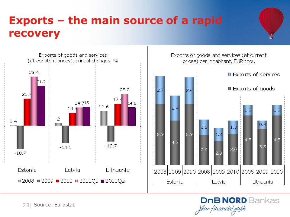 23| Exports – the main source of a rapid recovery Source: Eurostat