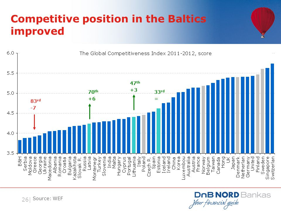 26| Competitive position in the Baltics improved Source: WEF 70 th +6 47 th +3 33 rd = 83 rd -7