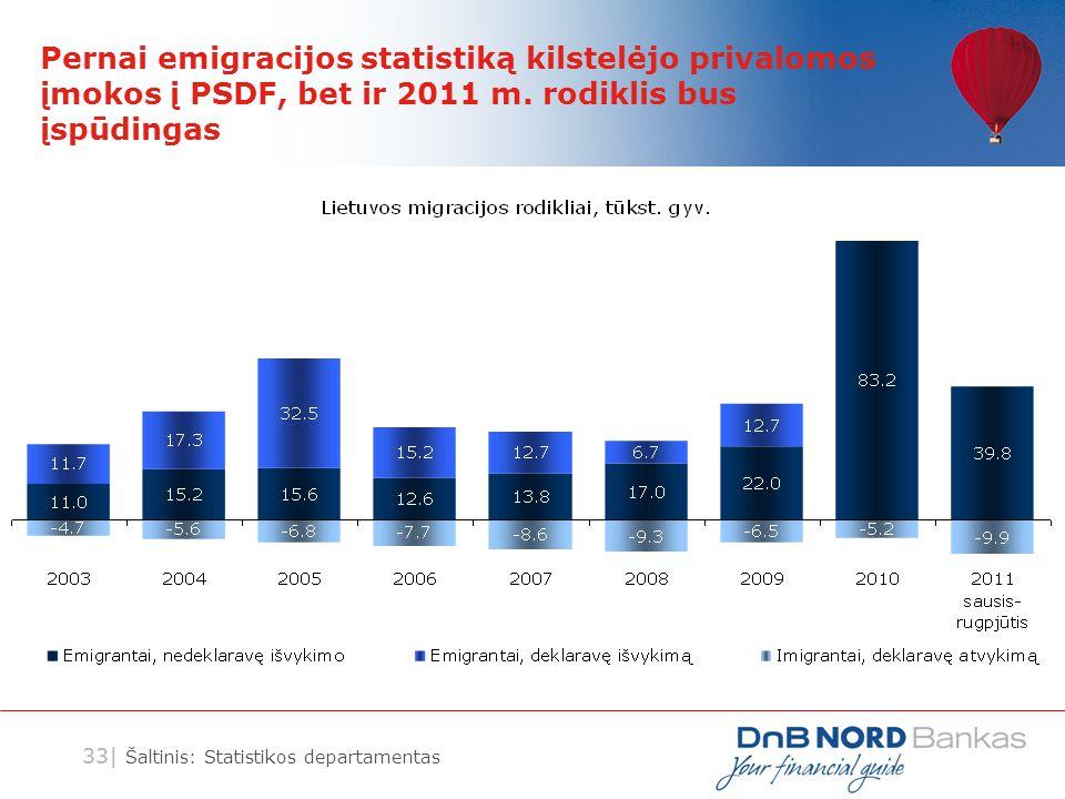 33| Pernai emigracijos statistiką kilstelėjo privalomos įmokos į PSDF, bet ir 2011 m. rodiklis bus įspūdingas Šaltinis: Statistikos departamentas