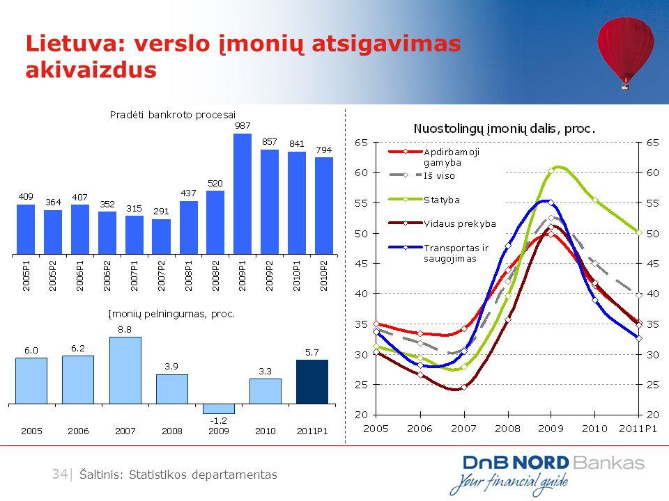 34| Lietuva: verslo įmonių atsigavimas akivaizdus Šaltinis: Statistikos departamentas