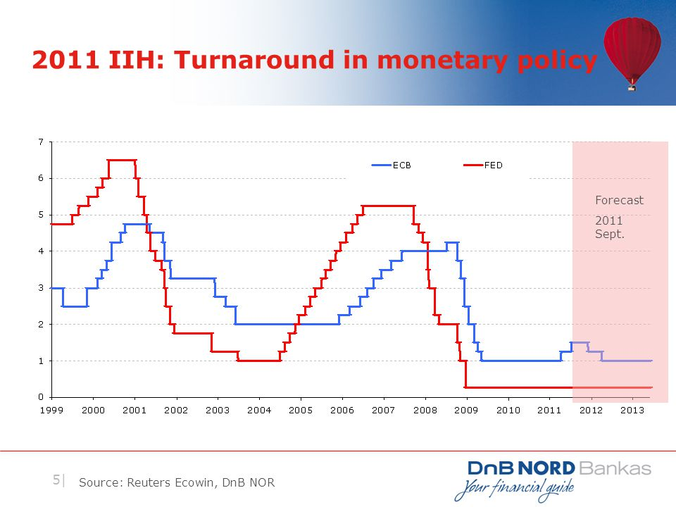 5| 2011 IIH: Turnaround in monetary policy Source: Reuters Ecowin, DnB NOR Forecast 2011 Sept.