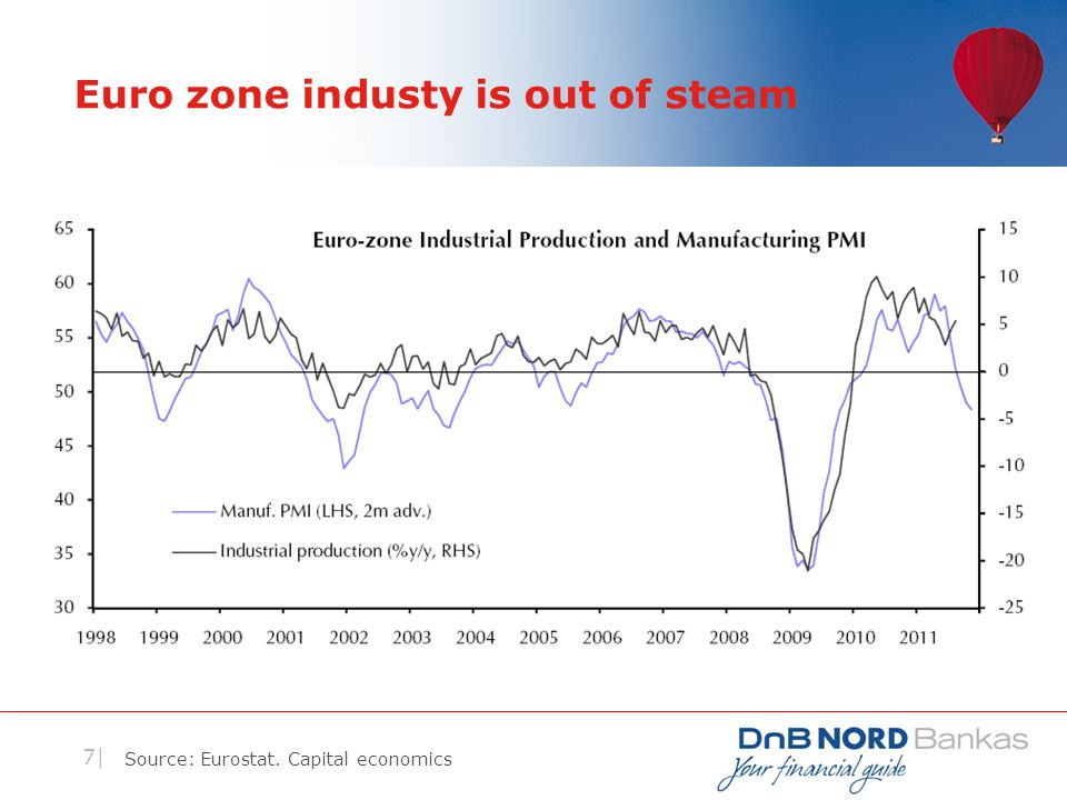 7| Euro zone industy is out of steam Source: Eurostat. Capital economics