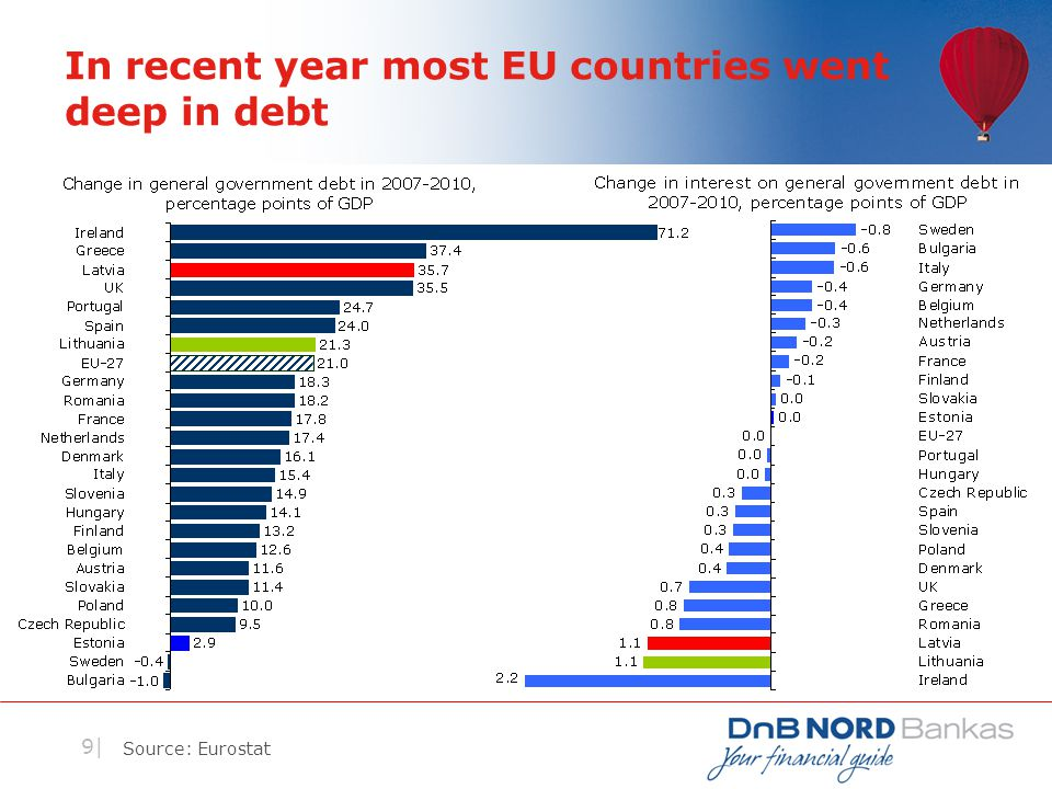 9| In recent year most EU countries went deep in debt Source: Eurostat