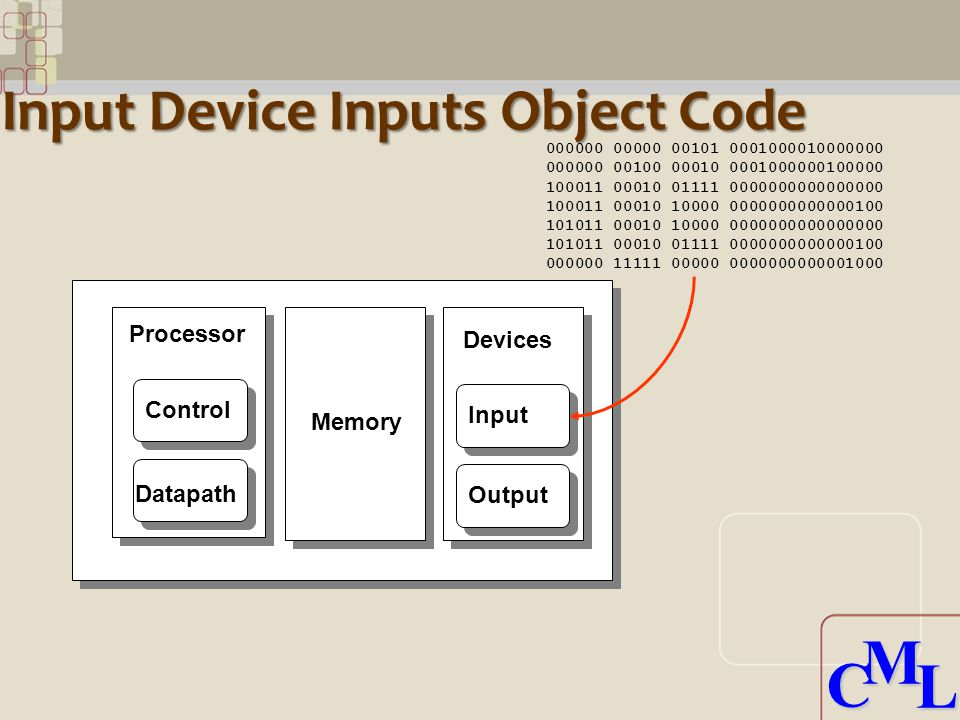 CML CML Input Device Inputs Object Code Processor Control Datapath Memory Devices Input Output 000000 00000 00101 0001000010000000 000000 00100 00010 0001000000100000 100011 00010 01111 0000000000000000 100011 00010 10000 0000000000000100 101011 00010 10000 0000000000000000 101011 00010 01111 0000000000000100 000000 11111 00000 0000000000001000